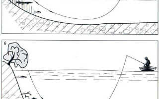 Способы и типы проводки воблеров